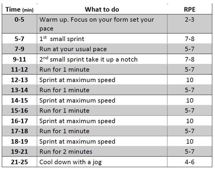 treadmill running charts